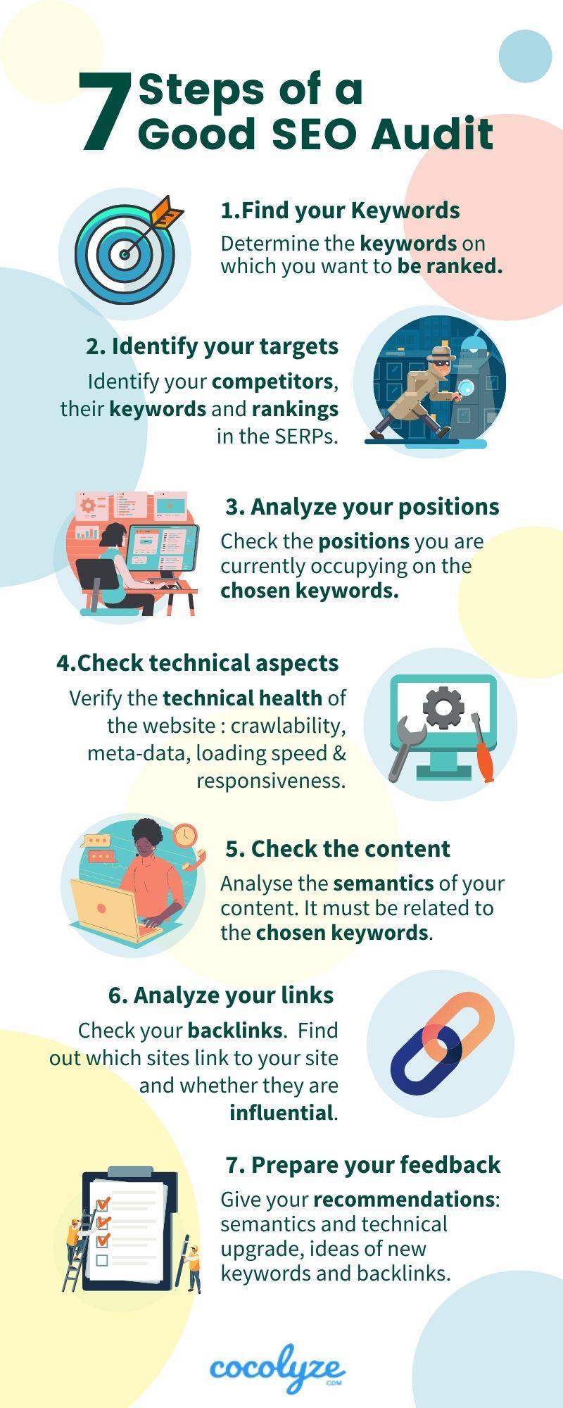 seven steps of a good seo audit