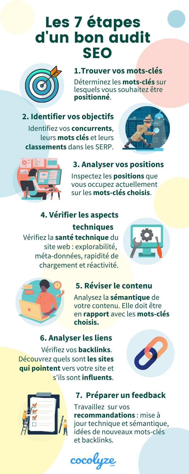 Les 7 étapes d'un bon audit SEO