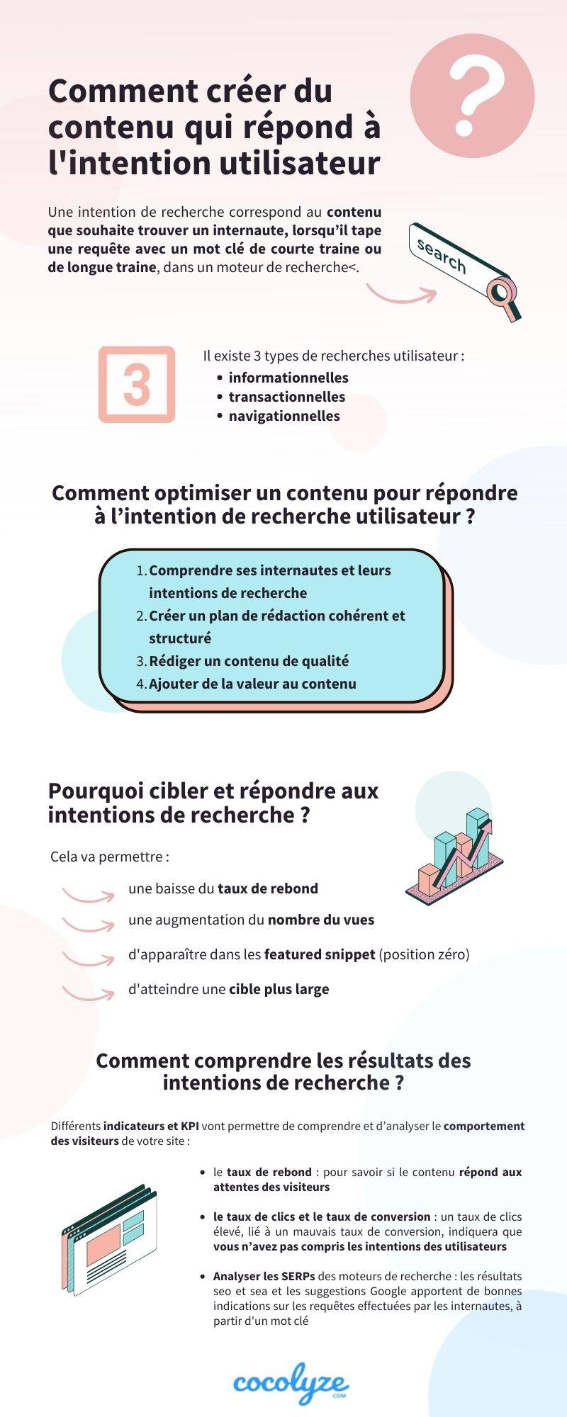 Infographie résumé - Comment créer du contenu répondant à l'intention utilisateur ?