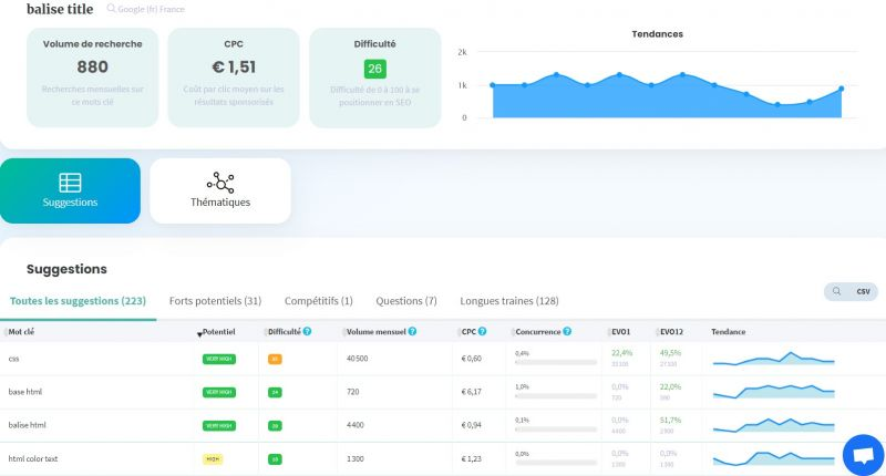 outil keyword research Cocolyze